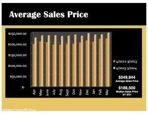 Ewen Real Estate slide for the average sale price of the homes for sale in Maricopa County.