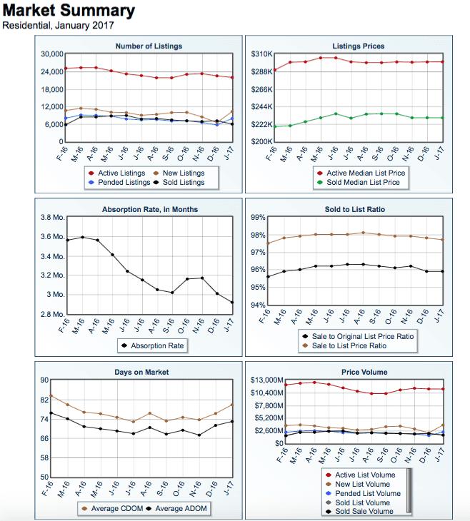 Market Summary January 2017 January 2017 Market Report