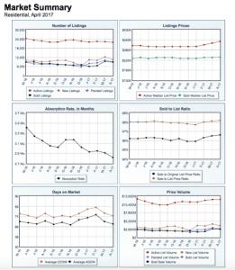 April 2017 Market Report