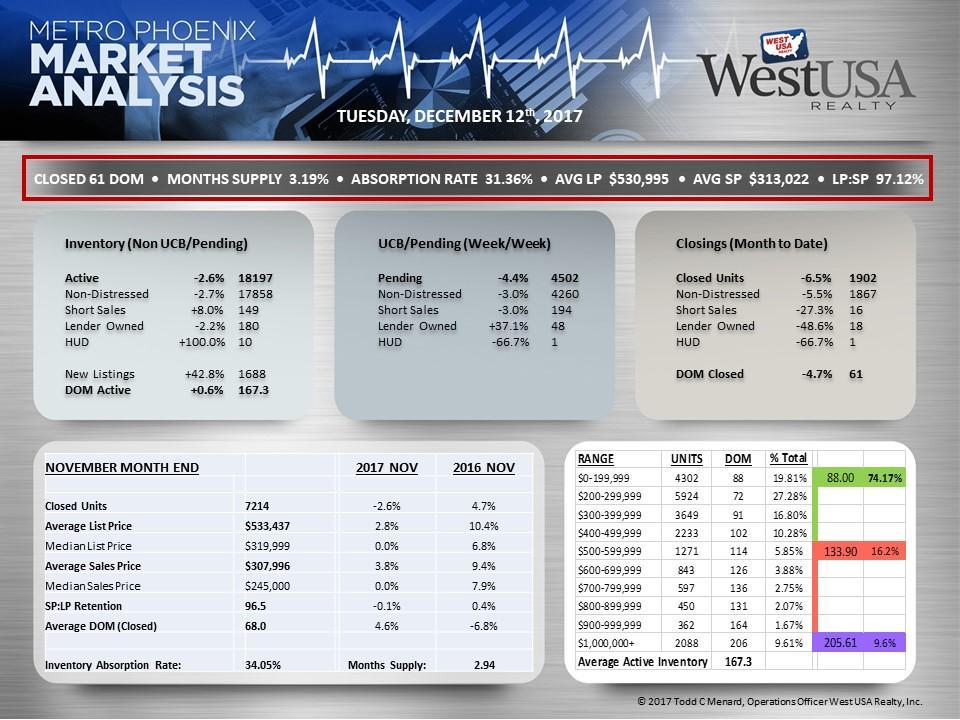 Real Estate Market Stats Ewen Real Estate Team